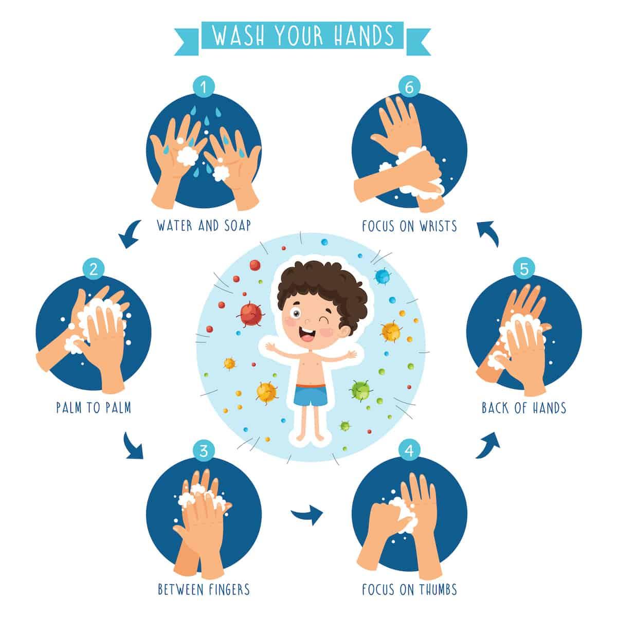Gründliches Händewaschen ist wichtig – Grafik: Gettyimages